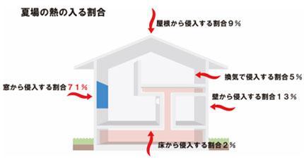 美濃加茂で新築、注文住宅の熱の入る割合