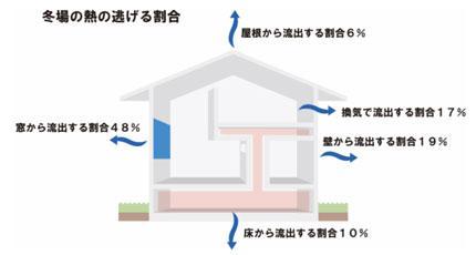 美濃加茂で新築、注文住宅の熱の逃げる割合