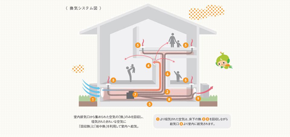美濃加茂の空気性能住宅なら匠建
